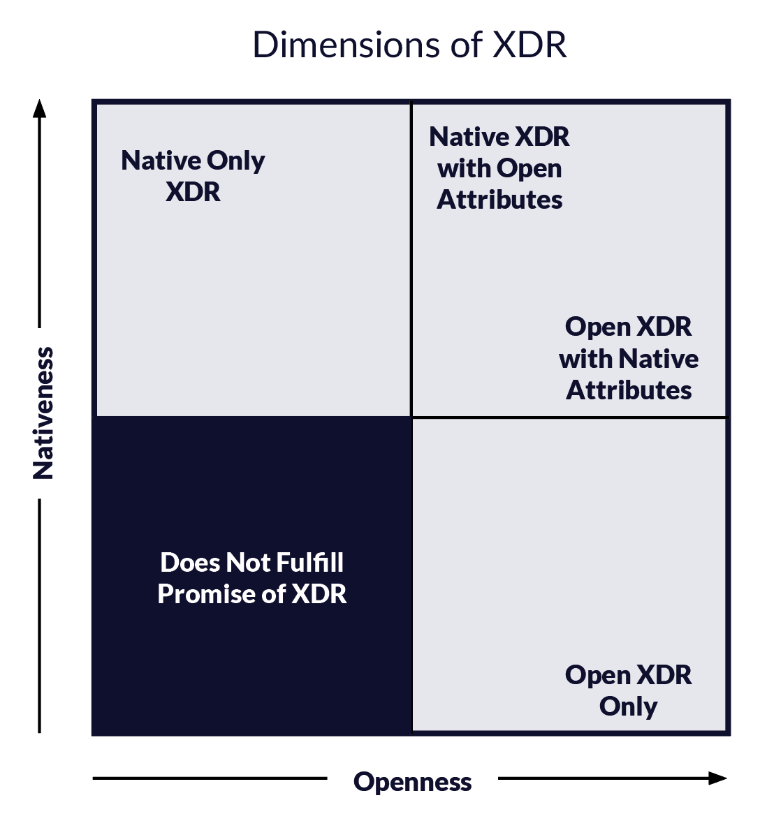 Dimensions of XDR