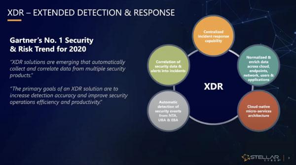 Apenas o Open XDR detecta rapidamente e responde automaticamente a ataques