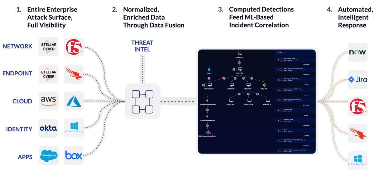 Der Ansatz von Stellar Cyber zum Öffnen von XDR