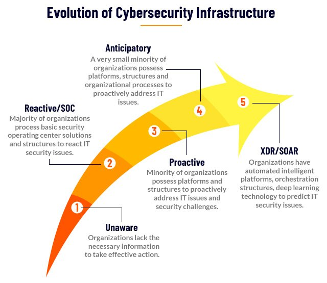 Evolution of Cybersecurity Infrastructure